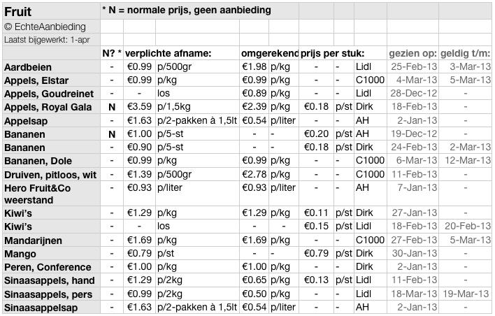 Fruitprijzen 1-apr